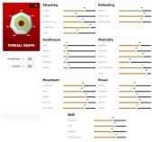 FIFA 17 Kent Capp / Monty Skill Stats