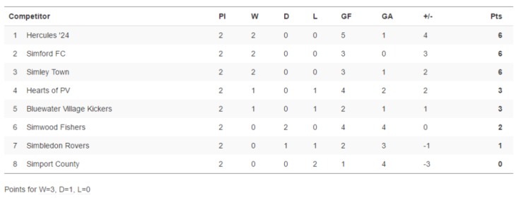 GODP Under-18 League Table