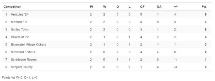 GODP Under-18 League Table