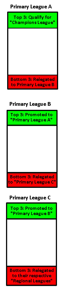 Sims Universe Football Primary Leagues Promotion & Relegation System