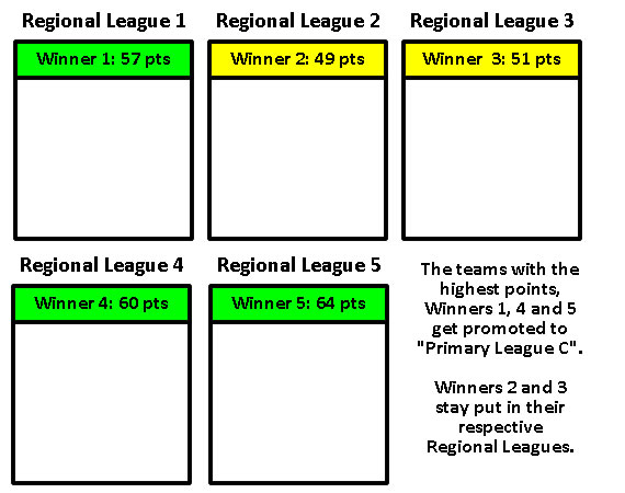 Sims Universe Football Regional Leagues Promotion System