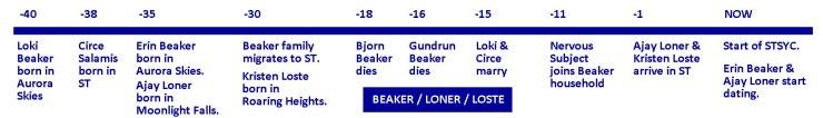 Beaker / Loner / Loste family timeline