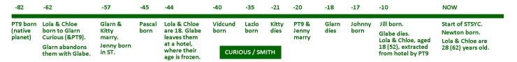 Curious Smith family timeline